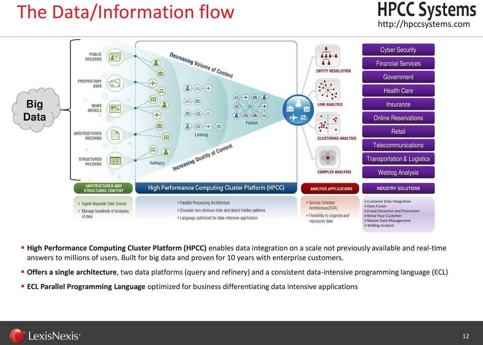 Data Integration Data Fusion Fraud Detection and Prevention Know Your Customer Master Data Management Weblog Analysis High Performance Computing Cluster Platform (HPCC) enables data integration on a