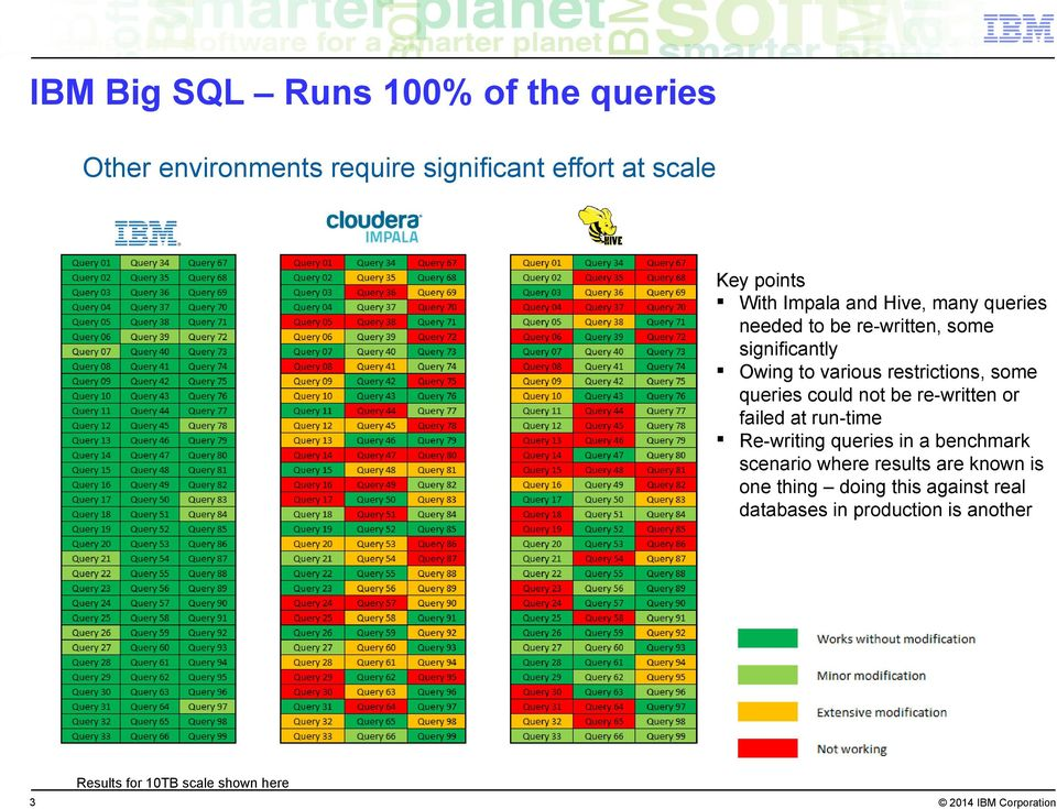 not be re-written or faied at run-time Re-writing queries in a benchmark scenario where resuts are known is one