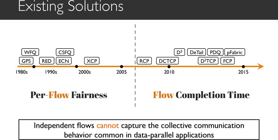 Fairness Flow Completion Time Independent flows cannot capture the