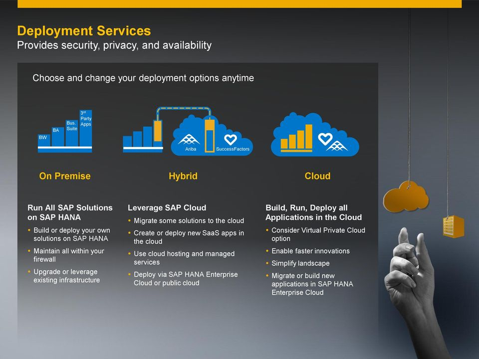 existing infrastructure Leverage SAP Cloud Migrate some solutions to the cloud Create or deploy new SaaS apps in the cloud Use cloud hosting and managed services Deploy via Enterprise