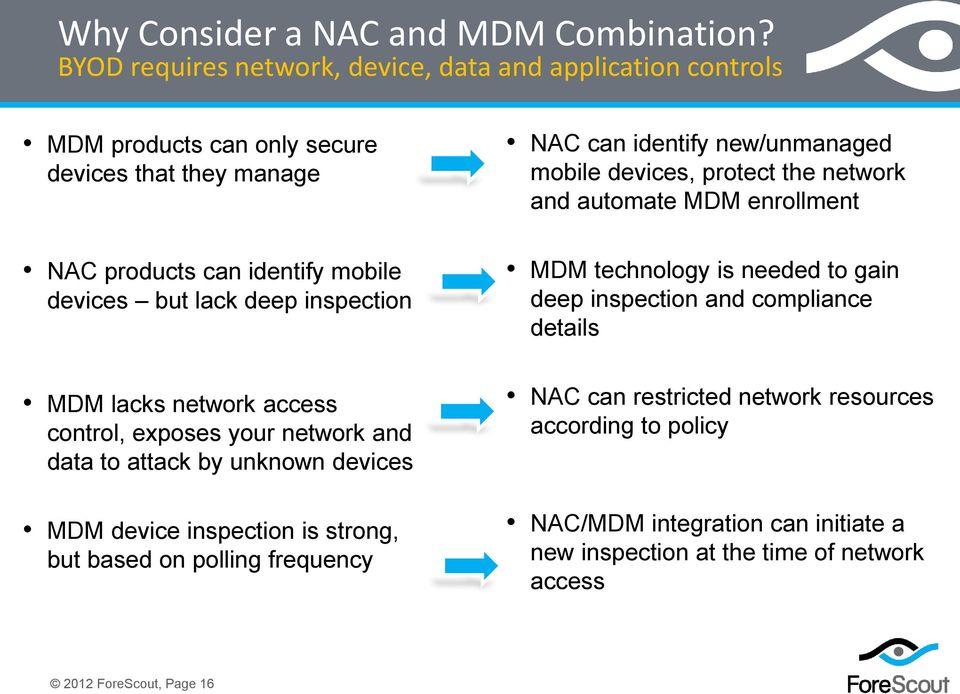 network and automate MDM enrollment NAC products can identify mobile devices but lack deep inspection MDM technology is needed to gain deep inspection and compliance details