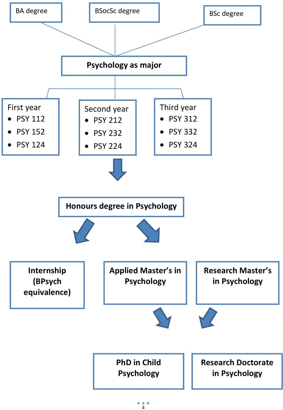 Apply for selection Apply for selection Internship (BPsych equivalence) Applied Master s in Psychology