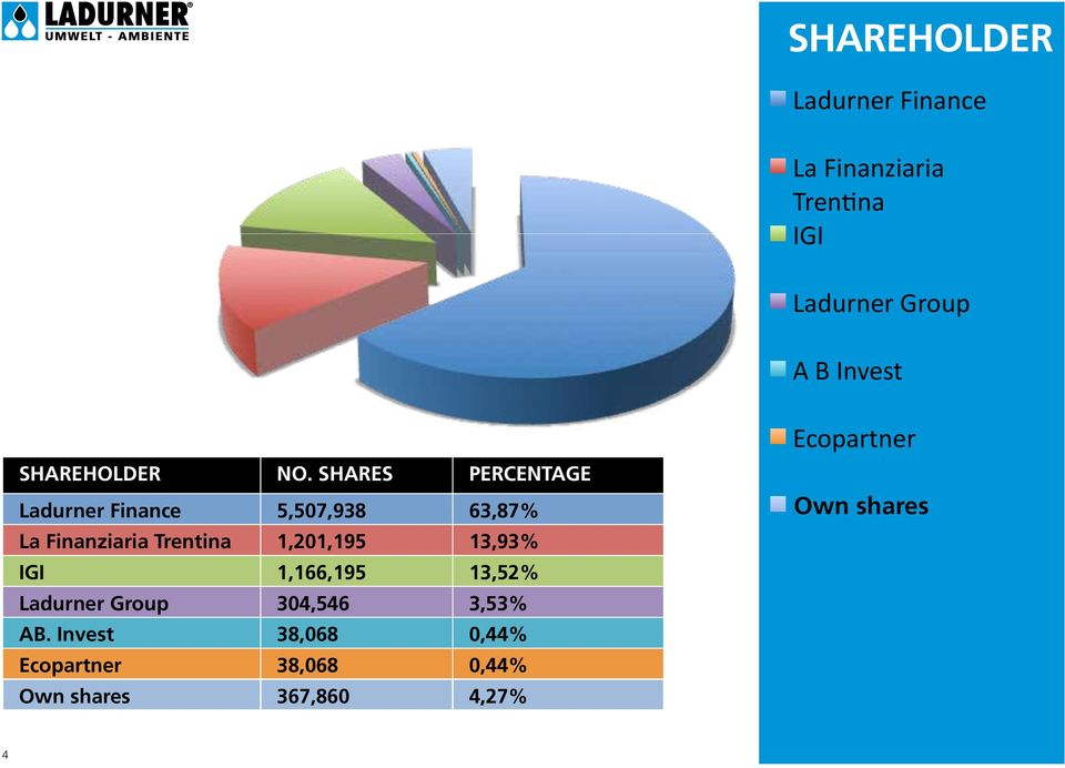 Shares Percentage Ladurner Finance 5,507,938 63,87% La Finanziaria Trentina 1,201,195