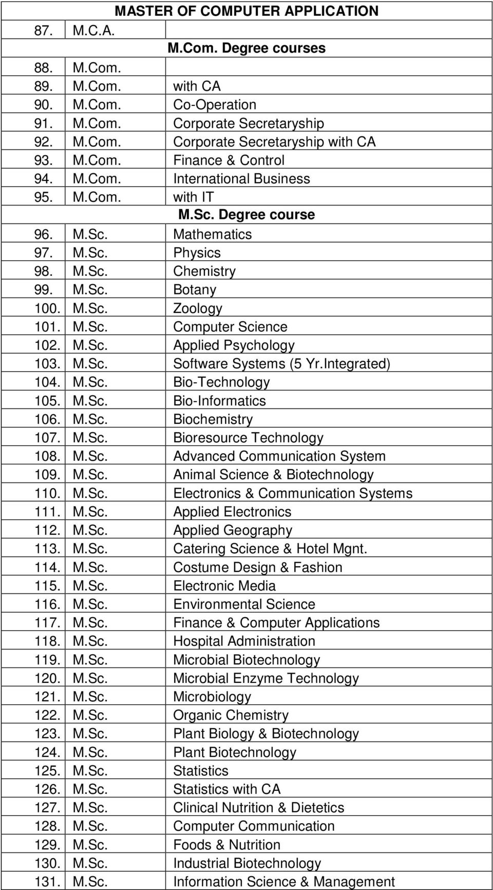 M.Sc. Computer Science 102. M.Sc. Applied Psychology 103. M.Sc. Software Systems (5 Yr.Integrated) 104. M.Sc. Bio-Technology 105. M.Sc. Bio-Informatics 106. M.Sc. Biochemistry 107. M.Sc. Bioresource Technology 108.
