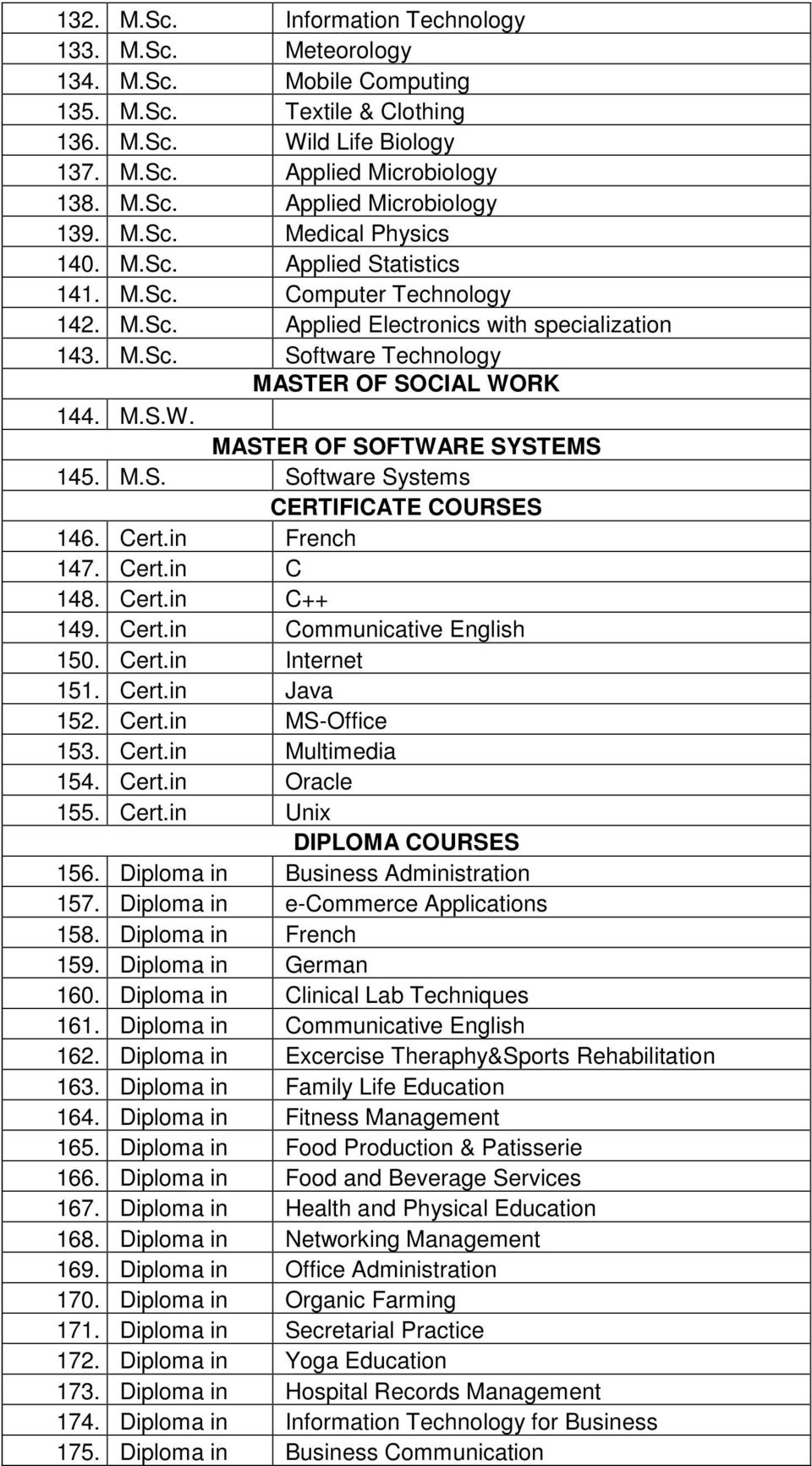 RK 144. M.S.W. MASTER OF SOFTWARE SYSTEMS 145. M.S. Software Systems CERTIFICATE COURSES 146. Cert.in French 147. Cert.in C 148. Cert.in C++ 149. Cert.in Communicative English 150. Cert.in Internet 151.