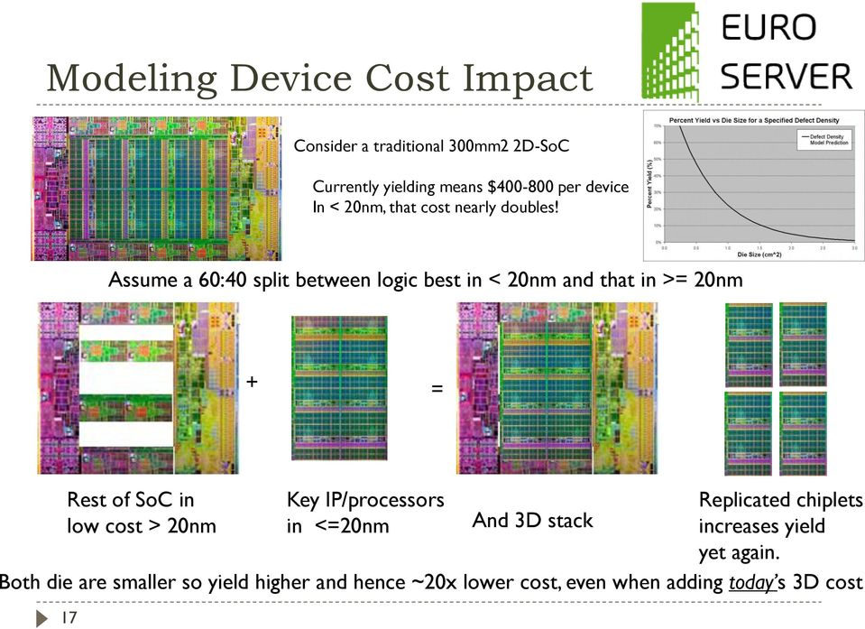 Assume a 60:40 split between logic best in < 20nm and that in >= 20nm + = Rest of SoC in Key IP/processors