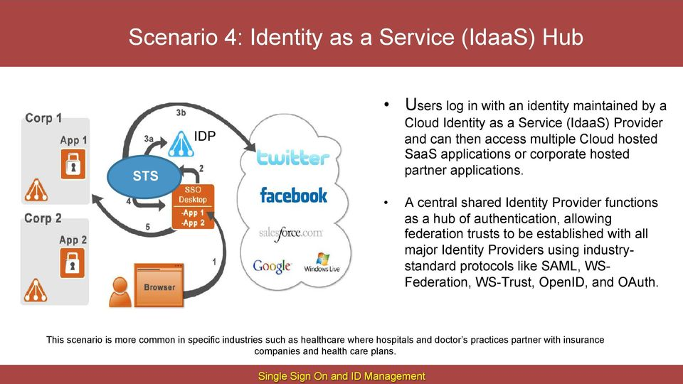 A central shared Identity Provider functions as a hub of authentication, allowing federation trusts to be established with all major Identity Providers using industrystandard