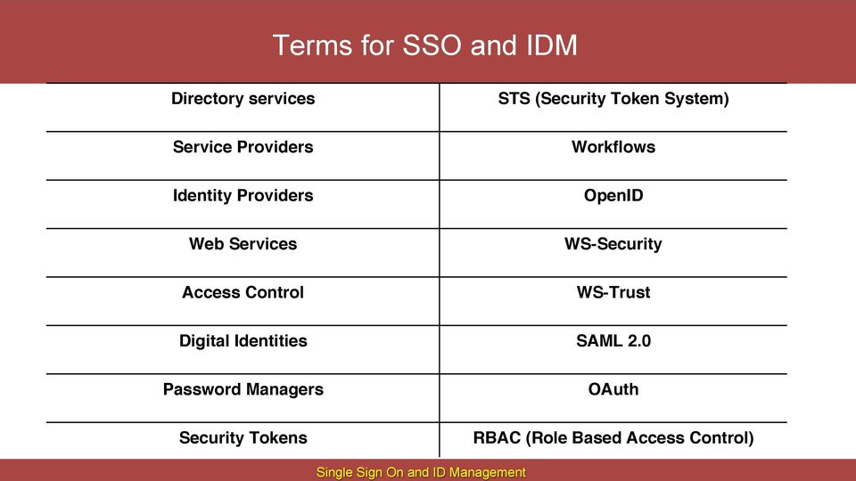 Identities Password Managers Security Tokens STS (Security Token System)