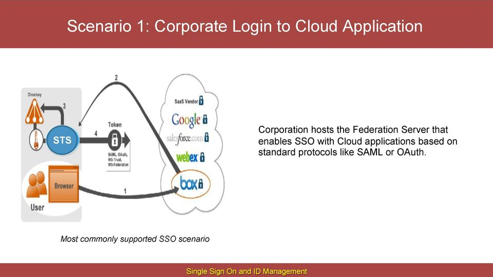 Federation Server that enables SSO with Cloud applications based on