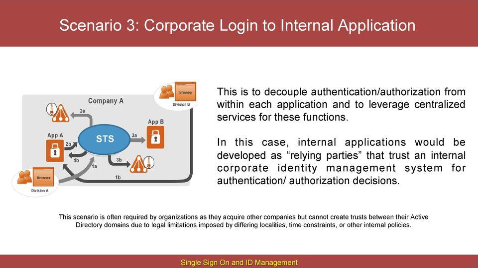STS In this case, internal applications would be developed as relying parties that trust an internal corporate identity management system for authentication/