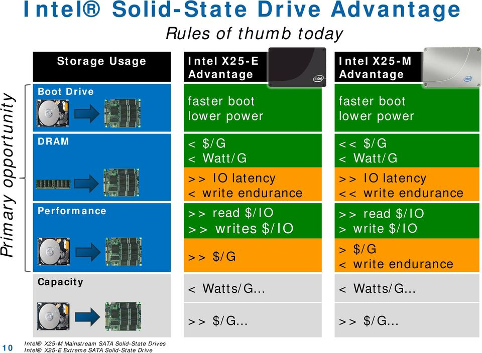 X25-M Advantage faster boot lower power << $/G < Watt/G >> IO latency << write endurance >> read $/IO > write $/IO > $/G < write