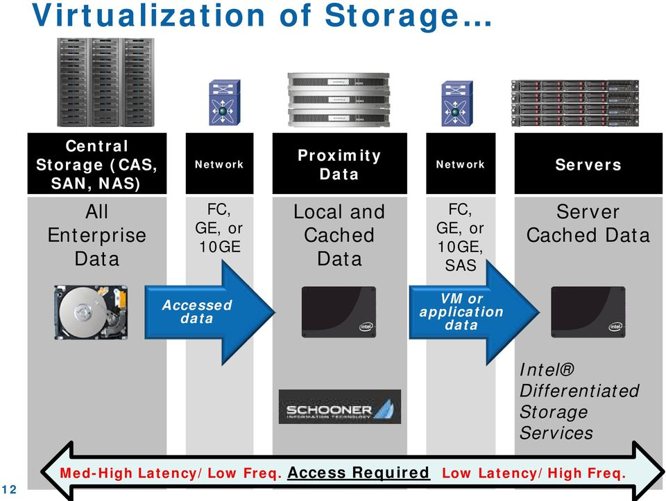 10GE, SAS Server Cached Data Accessed data VM or application data Intel
