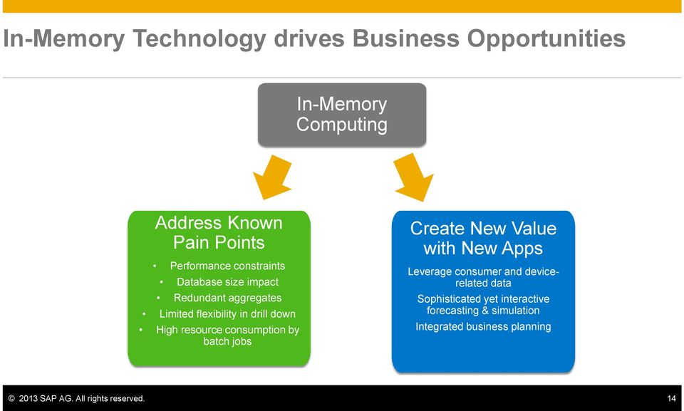 resource consumption by batch jobs Create New Value with New Apps Leverage consumer and devicerelated data