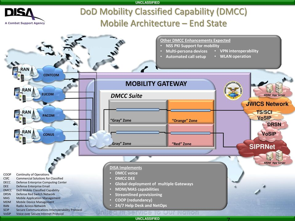 Decc Dee Dmcc Drsn Mas Mdm Ran Scip Vosip Continuity Of Operations Commercial Solutions For Clified