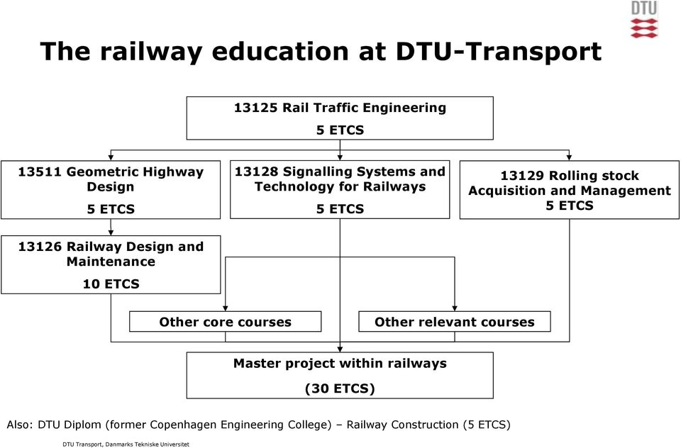 Management 5 ETCS 13126 Railway Design and Maintenance 10 ETCS Other core courses Other relevant courses