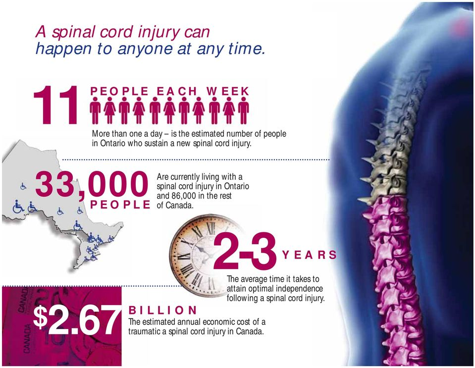 injury. 33,000 PEOPLE Are currently living with a spinal cord injury in Ontario and 86,000 in the rest of Canada. $2.