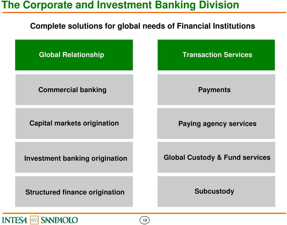banking Payments Capital markets origination Paying agency services Investment