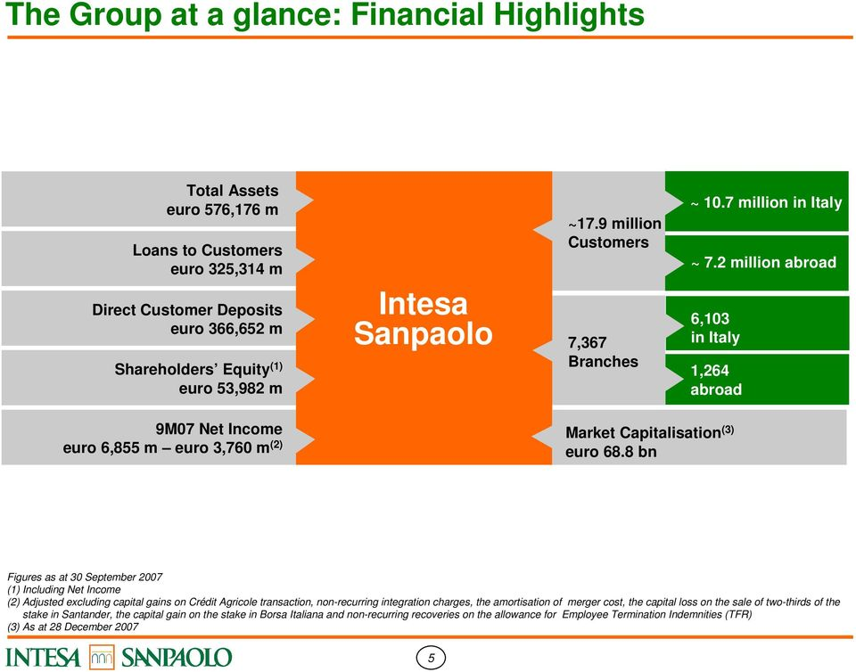 8 bn (1) Including Net Income (2) Adjusted excluding capital gains on Crédit Agricole transaction, non-recurring integration charges, the amortisation of merger cost, the capital loss on the sale