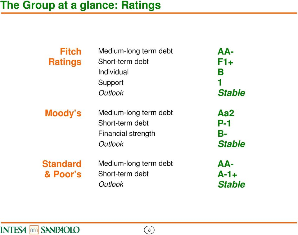 Standard & Poor s Medium-long term debt Short-term debt Financial strength
