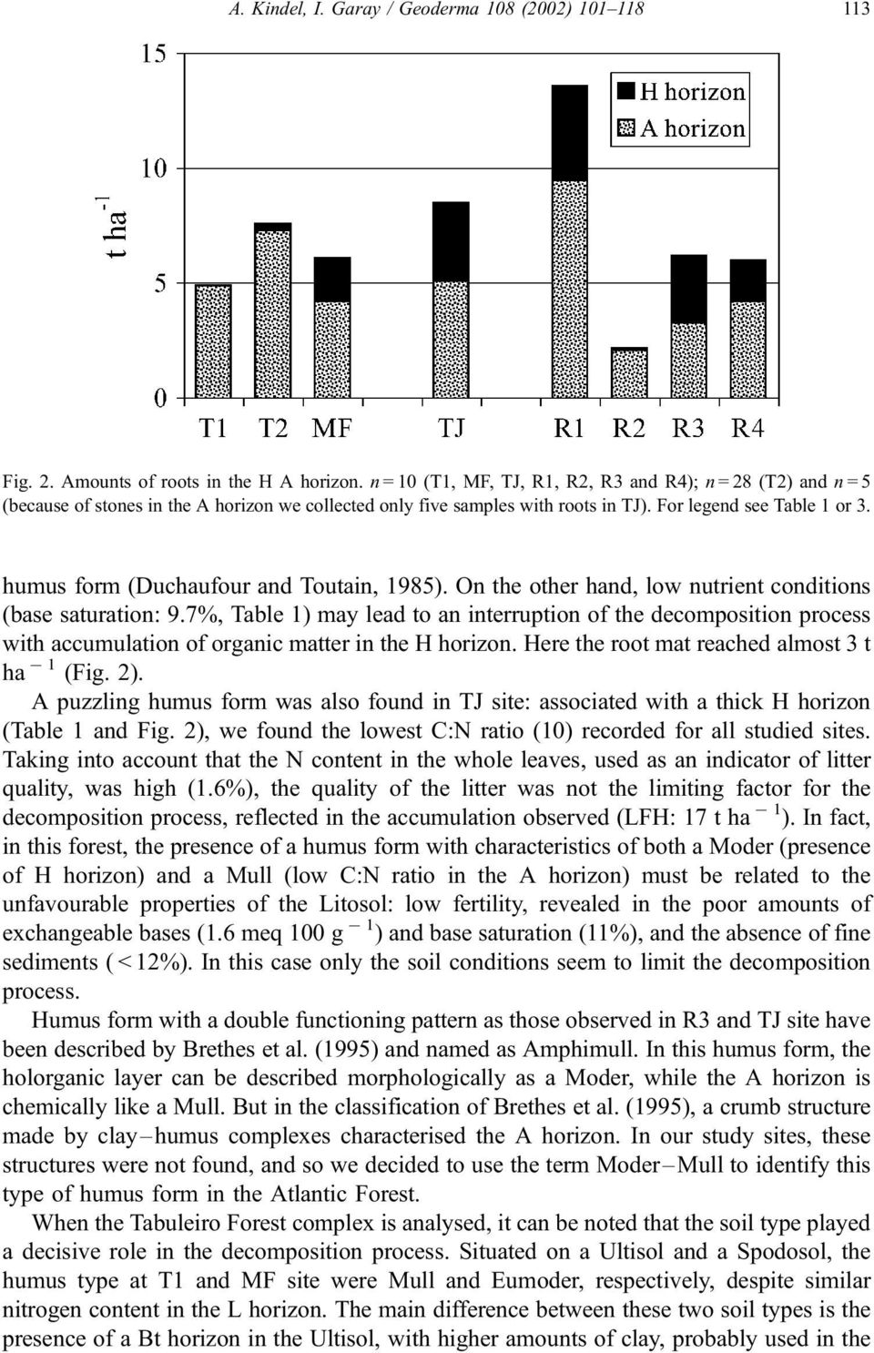 humus form (Duchaufour and Toutain, 1985). On the other hand, low nutrient conditions (base saturation: 9.