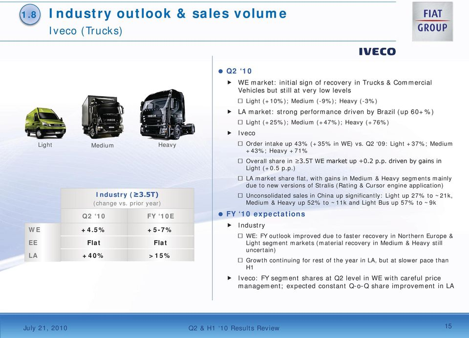 performance driven by Brazil (up 60+%) Light (+25%); Medium (+47%); Heavy (+76%) Iveco Order intake up 43% (+35% in WE) vs. Q2 09: Light +37%; Medium +43%; Heavy +71% Overall share in 3.