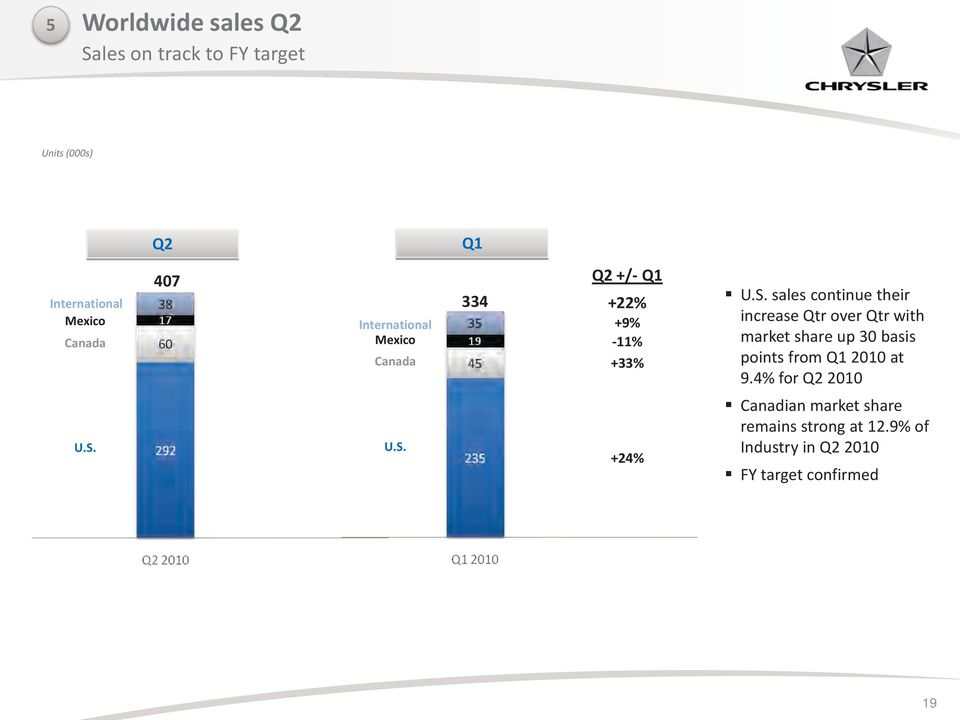 sales continue their increase Qtr over Qtr with market share up 30 basis points from Q1 2010 at