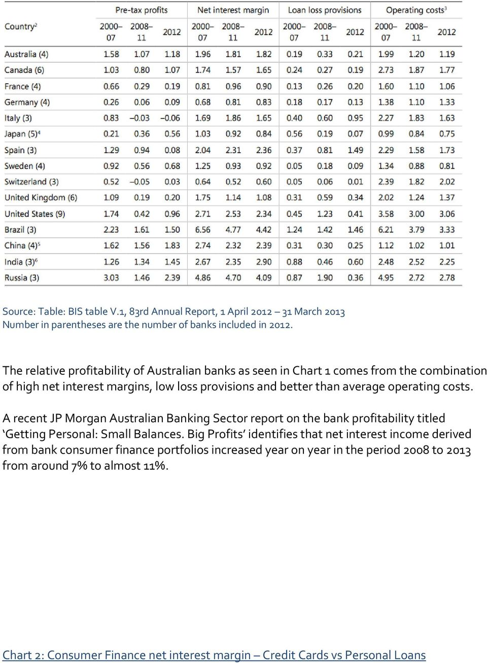 operating costs. A recent JP Morgan Australian Banking Sector report on the bank profitability titled Getting Personal: Small Balances.