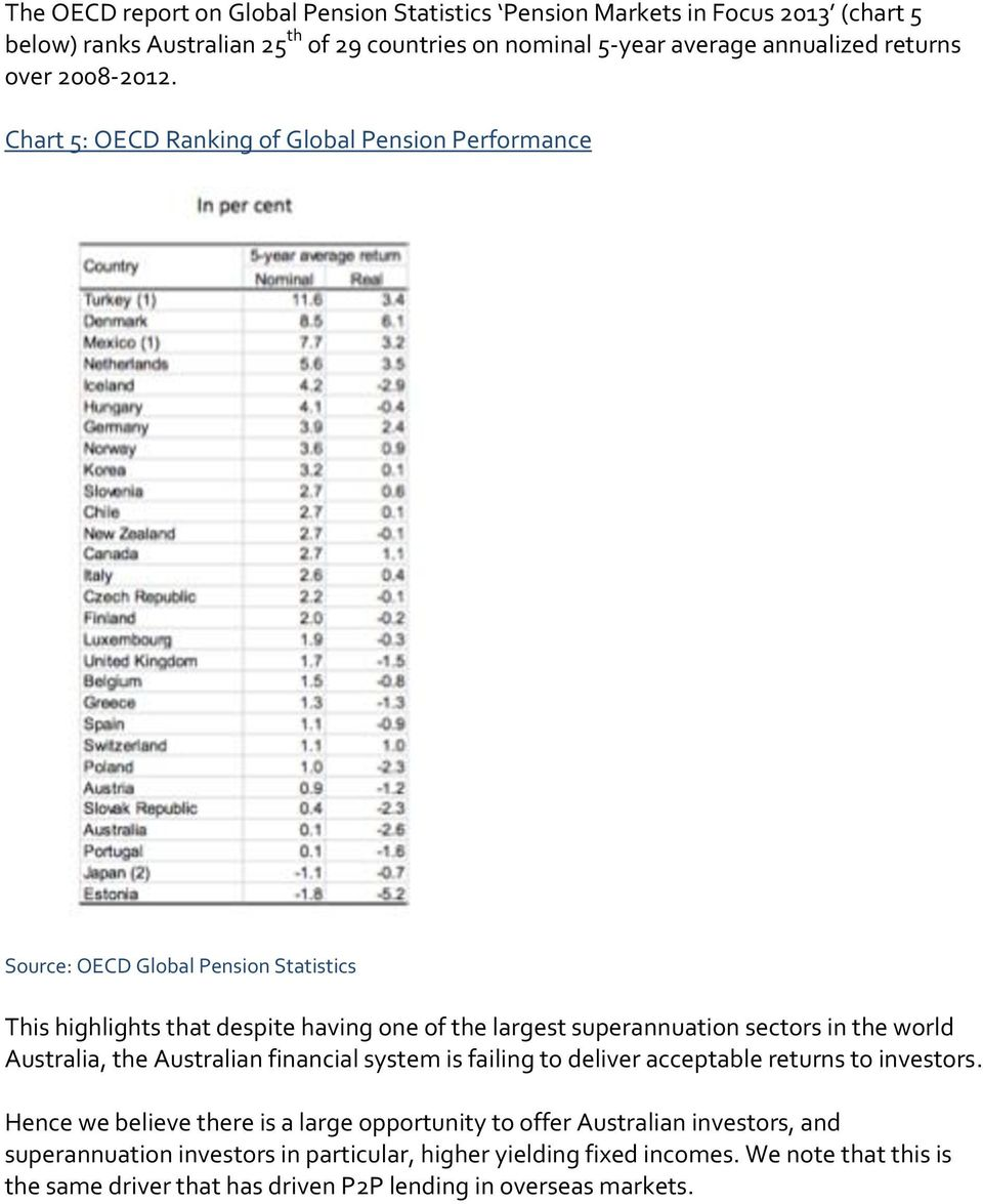 Chart 5: OECD Ranking of Global Pension Performance Source: OECD Global Pension Statistics This highlights that despite having one of the largest superannuation sectors in the