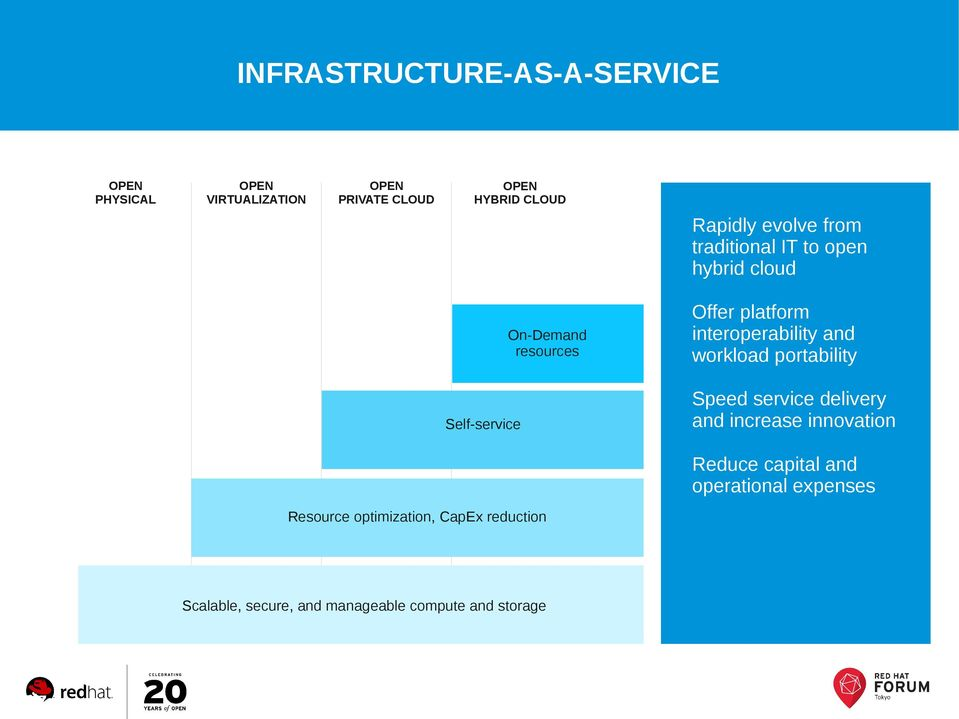 and workload portability Speed service delivery and increase innovation Reduce capital and