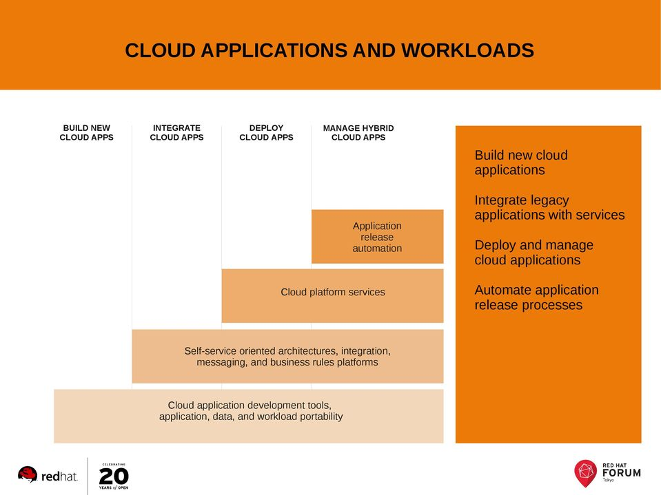 integration, messaging, and business rules platforms Cloud application development tools, application, data, and workload
