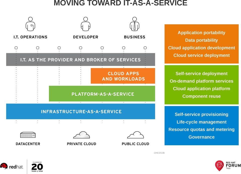 On-demand platform services Cloud application platform Component reuse