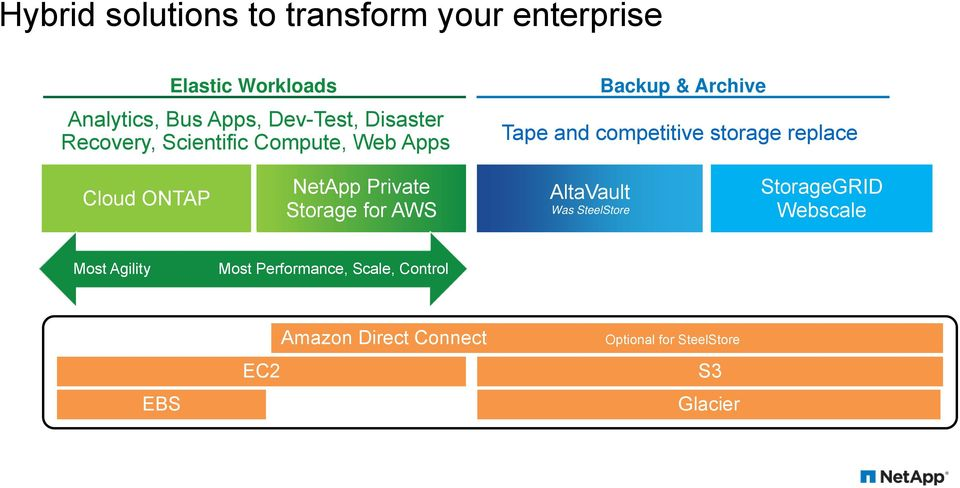 replace Cloud ONTAP NetApp Private Storage for AWS AltaVault Was SteelStore StorageGRID Webscale