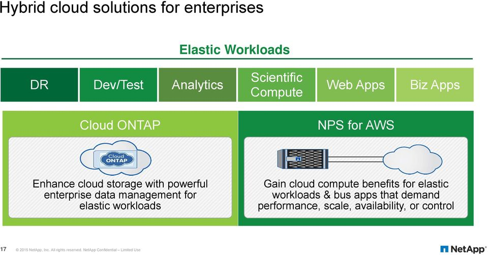 for elastic workloads Gain cloud compute benefits for elastic workloads & bus apps that demand