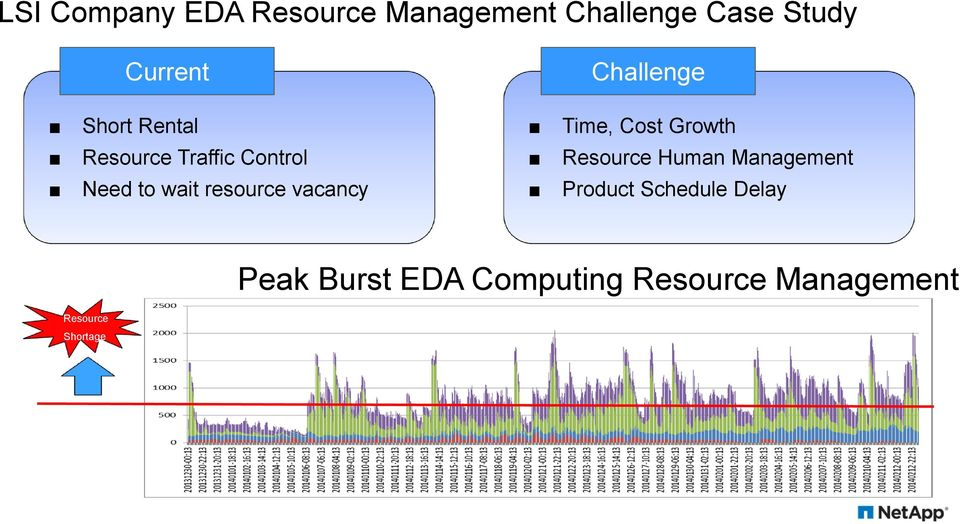 Challenge Time, Cost Growth Resource Human Management Product