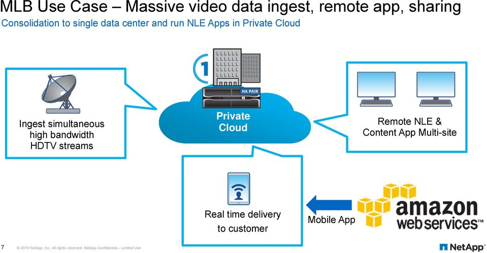 streams Private Cloud Remote NLE & Content App Multi-site Real time delivery to