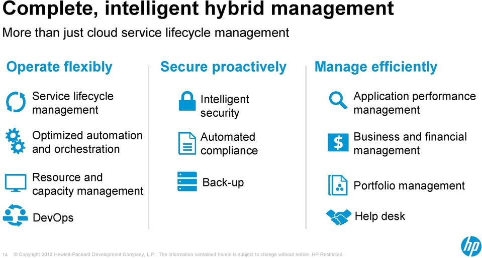 management DevOps Secure proactively Intelligent security Automated compliance Back-up Manage