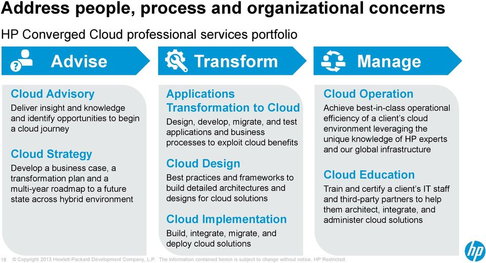 Design, develop, migrate, and test applications and business processes to exploit cloud benefits Cloud Design Best practices and frameworks to build detailed architectures and designs for cloud