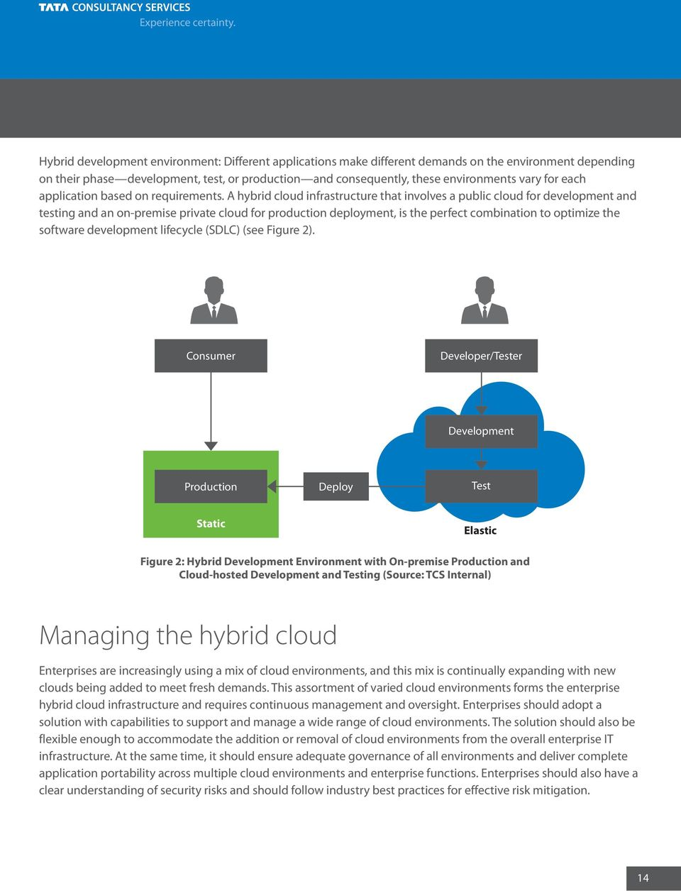 A hybrid cloud infrastructure that involves a public cloud for development and testing and an on-premise private cloud for production deployment, is the perfect combination to optimize the software
