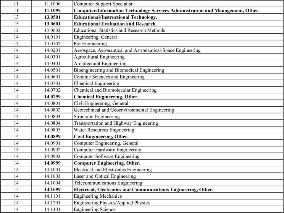 0301 Agricultural Engineering 14 14.0401 Architectural Engineering 14 14.0501 Bioengineering and Biomedical Engineering 14 14.0601 Ceramic Sciences and Engineering 14 14.
