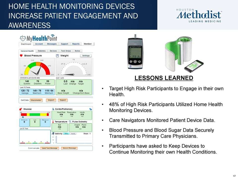 48% of High Risk Participants Utilized Home Health Monitoring Devices.