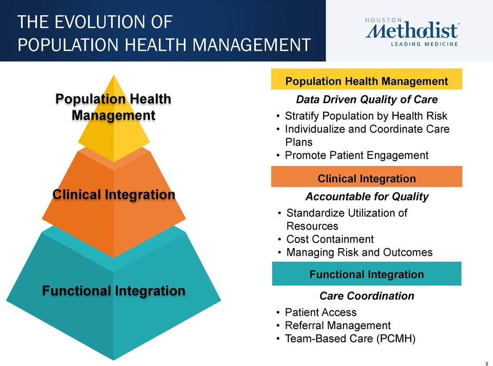 Plans Promote Patient Engagement Clinical Integration Accountable for Quality Standardize Utilization of Resources Cost
