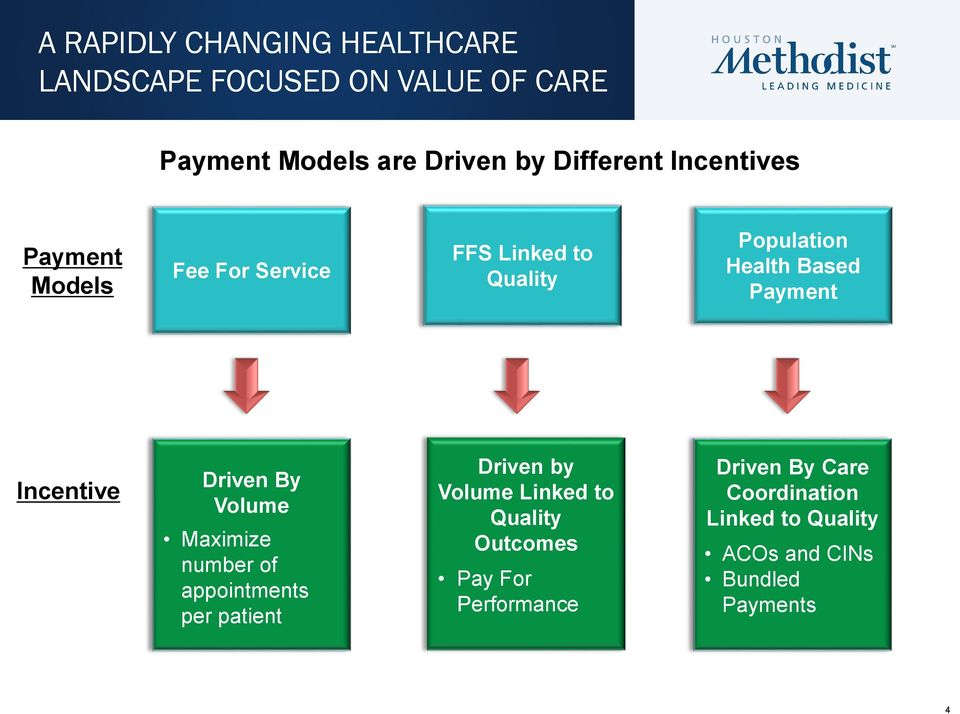 Incentive Driven By Volume Maximize number of appointments per patient Driven by Volume Linked to