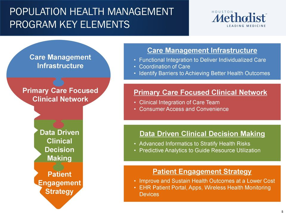 Consumer Access and Convenience Data Driven Clinical Decision Making Patient Engagement Strategy Data Driven Clinical Decision Making Advanced Informatics to Stratify Health Risks