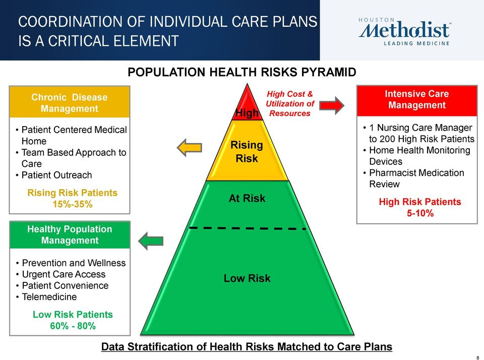 Telemedicine Low Risk Patients 60% - 80% High Rising Risk At Risk Low Risk High Cost & Utilization of Resources Intensive Care Management 1 Nursing Care Manager