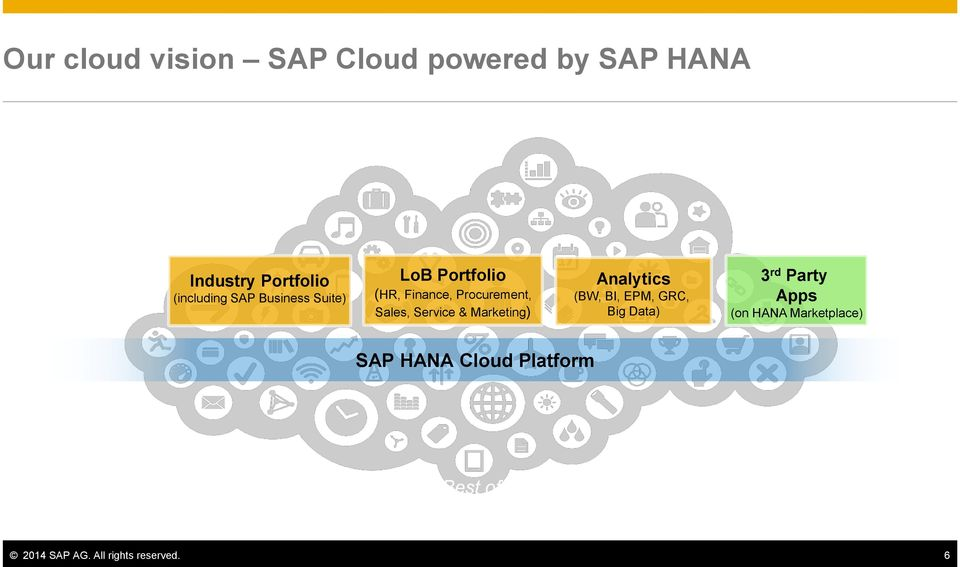 Marketing) Analytics (BW, BI, EPM, GRC, Big Data) 3 rd Party Apps (on HANA