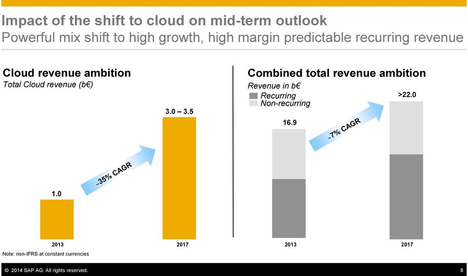 0 3.5 Combined total revenue ambition Revenue in b Recurring Non-recurring 16.9 >22.0 1.
