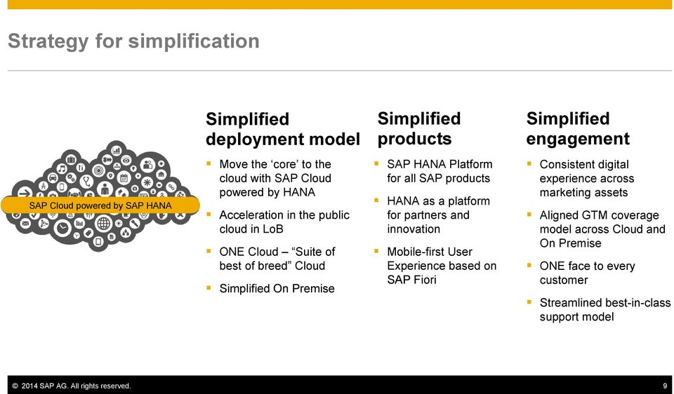 SAP products HANA as a platform for partners and innovation Mobile-first User Experience based on SAP Fiori Consistent digital experience across marketing