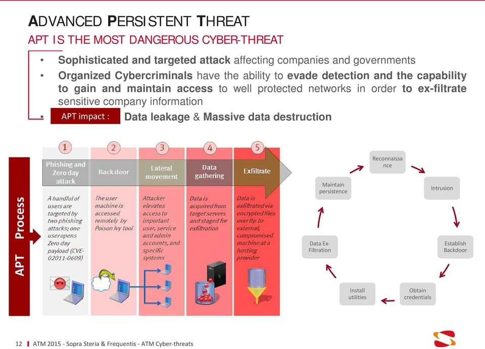 protected networks in order to ex-filtrate sensitive company information APT impact Imoact: : Data leakage & Massive data