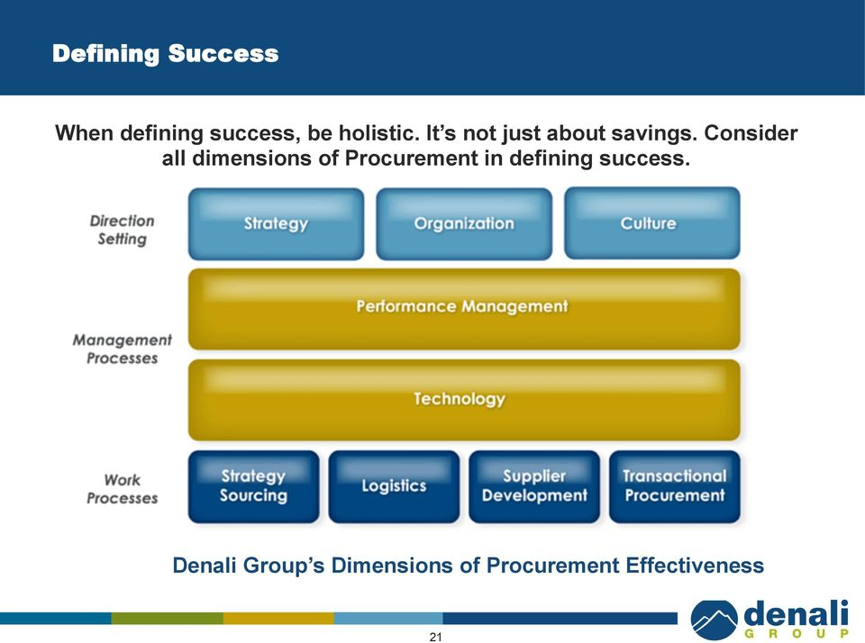 Consider all dimensions of Procurement in