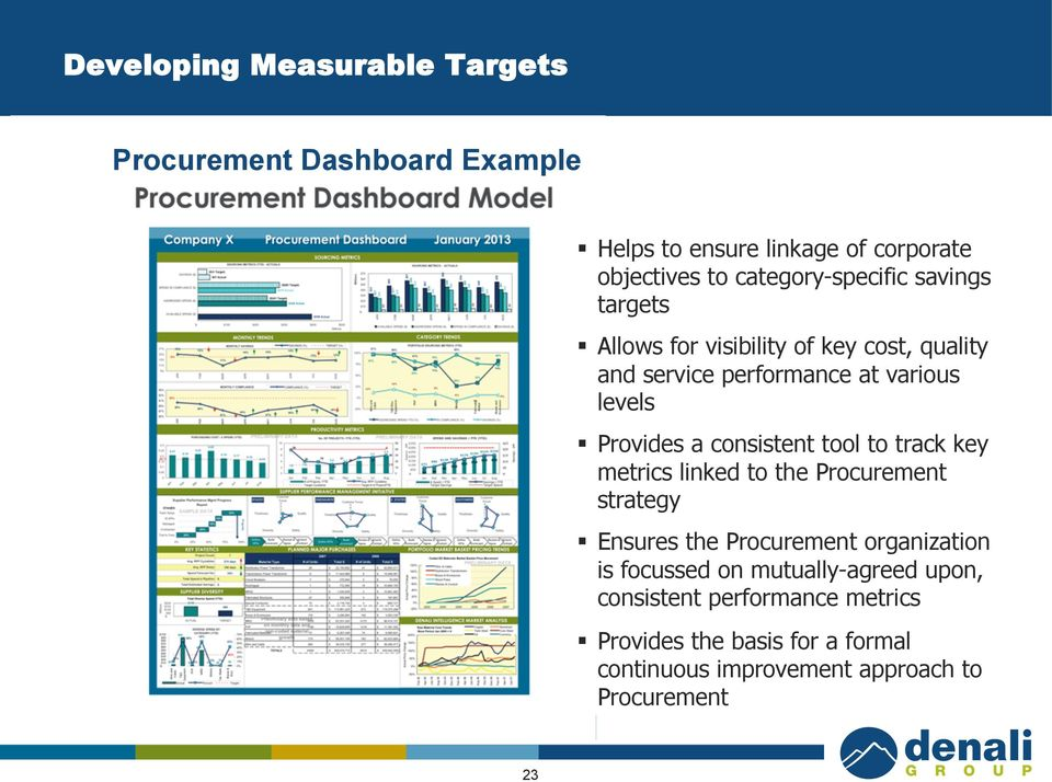 Provides a consistent tool to track key metrics linked to the Procurement strategy Ensures the Procurement organization is